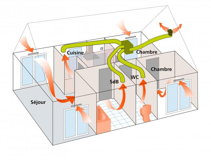 Anéo, aérer sa maison, VMC simple flux autoréglable, VMC simple flux hygroréglable Gard Hérault 30 34