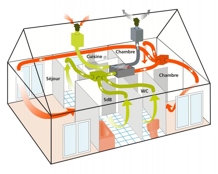 Anéo, aérer sa maison, VMC double flux, ouvrir ses fenêtres, Gard Hérault 30 34