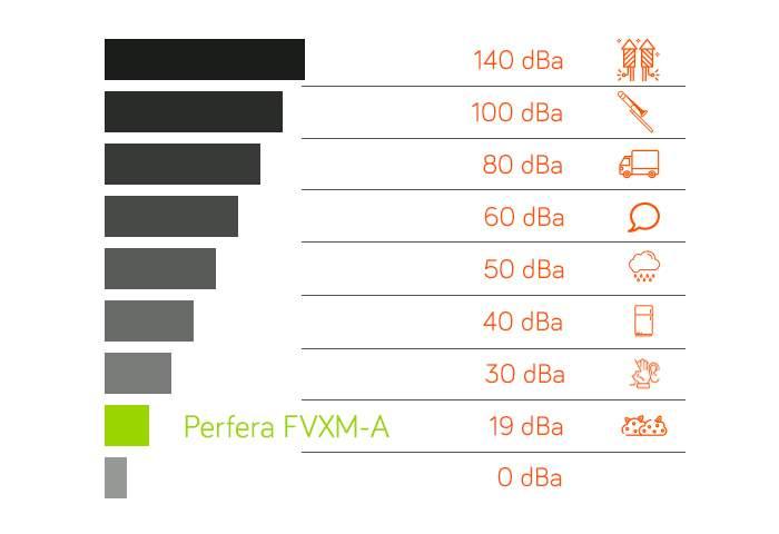 Anéo, clim réversible Daikin, console Perfera FVXM-A, pompe à chaleur air air Daikin,  schéma décibel, Gard Hérault 30 34