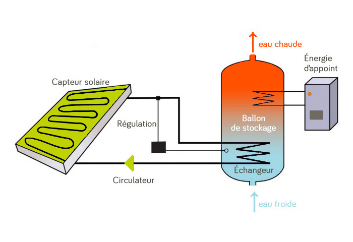 Chauffe-eau solaire individuel ballon de stockage appoint électrique solution écologique économique Anéo Hérault 34 Gard 30