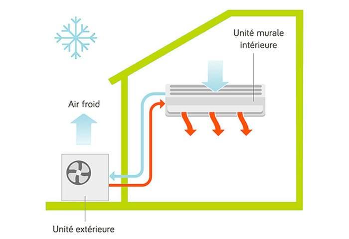 Anéo climatiseur réversible Daikin mural console gainable chauffage pompe à chaleur air air Daikin Gard Hérault 30 34