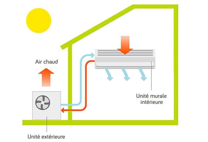 fonctionnement pac air air climatisation