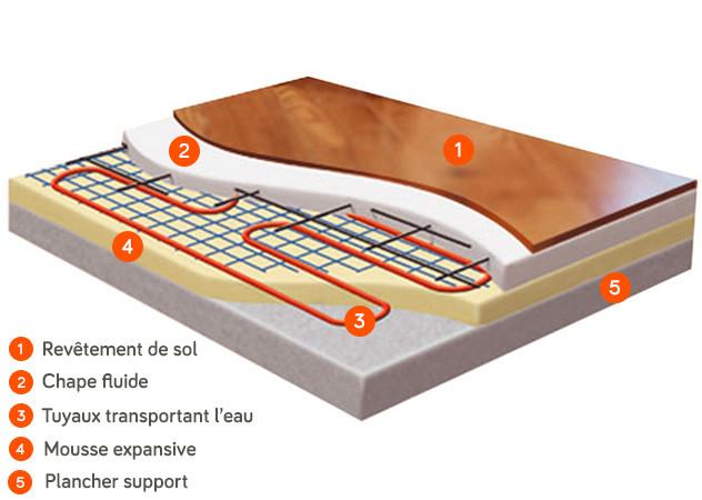 Anéo chauffage schéma plancher chauffant hydraulique pompe à chaleur air eau basse température PAC air eau Gard Hérault 30 34