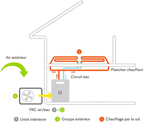 Anéo chauffage schéma fonctionnement plancher chauffant hydraulique pompe à chaleur air eau basse température PAC air eau Gard Hérault 30 34